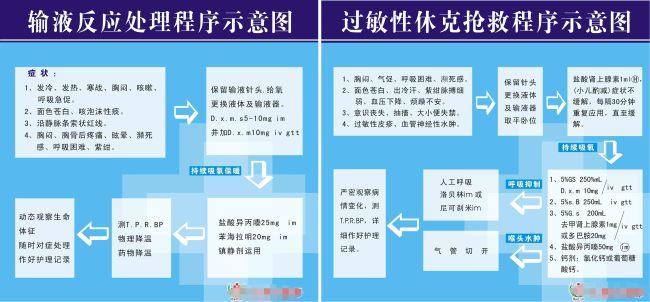 医院 抢救 流程图 示意图 -医院展板设计-展板设计