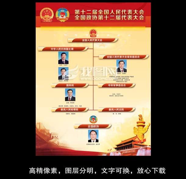 两会选举结果之领导人名单-党建展板设计-展板设计